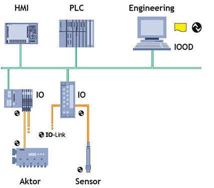IO-Link_SystemStructure
